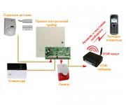 Установка GSM сигнализация